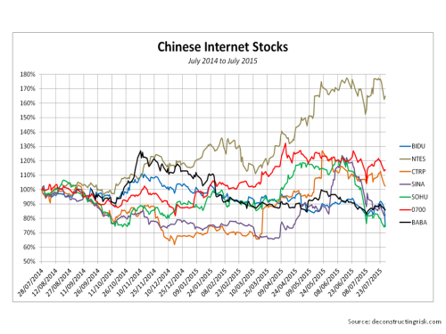 Chinese Internet Stocks July 2014 to 2015