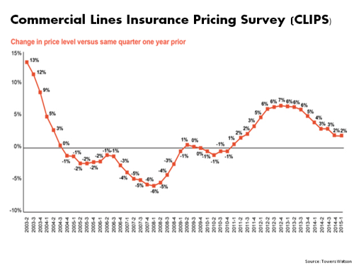 Commercial Lines Insurance Pricing Survey Towers Watson Q1 2015