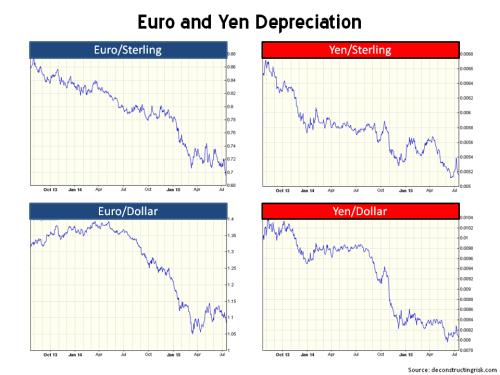 Euro & Yen FX Rates 2013 to 2015