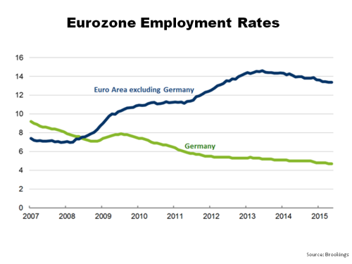 Eurozone Employment Rates