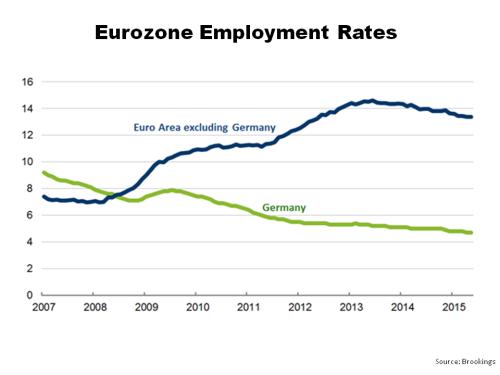 Eurozone Employment Rates