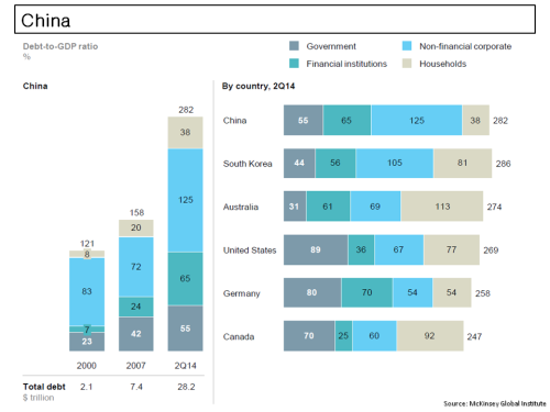McKinsey China Debt to GDP