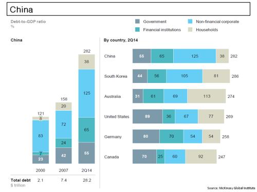 McKinsey China Debt to GDP
