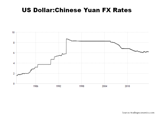 US Dollar Chinese Yuan Historical FX Rates