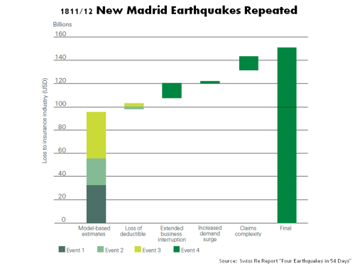1811 New Madrid Earthquakes repeated