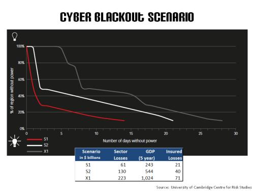 Cyber Blackout Scenario