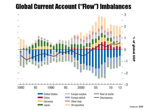 Global Current Account Imbalances 1980 to 2013