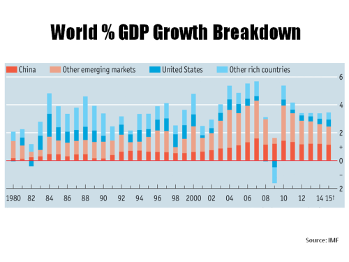Global GDP Growth Breakdown 1980 to 2015