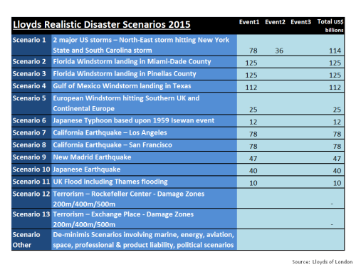 Lloyds Realistic Disaster Scenarios 2015