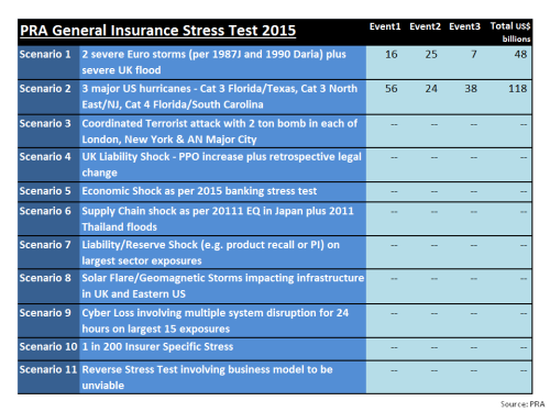 PRA General Insurance Stress Test 2015
