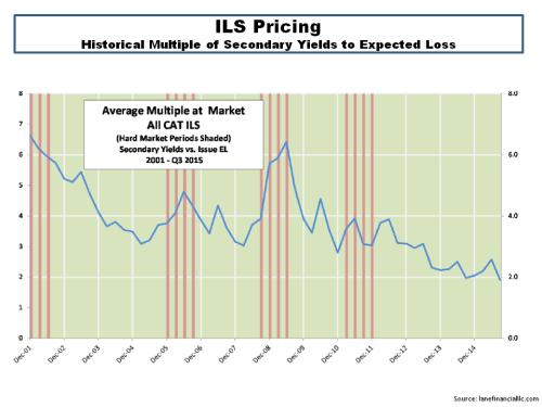 ILS Price Multiples September 2015