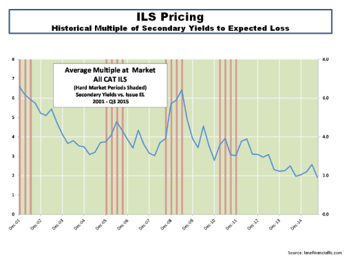 ILS Price Multiples September 2015