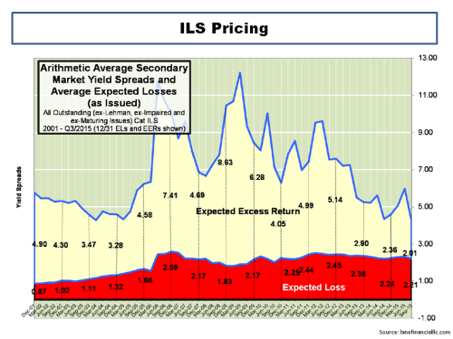ILS Pricing September 2015