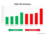 M&A Tangible Book Multiples September 2015