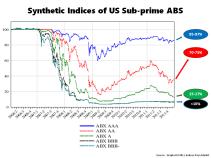 Market Value Asset Backed Subprime Index