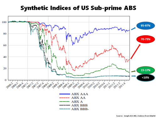 Market Value Asset Backed Subprime Index
