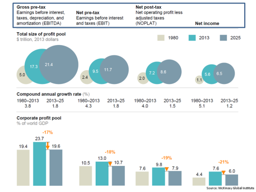 MGI Global Corporate Profits 1980 2013 2025