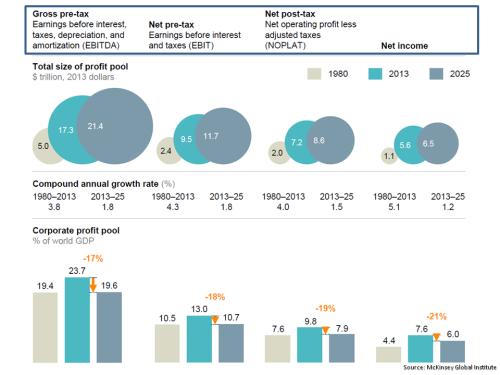 MGI Global Corporate Profits 1980 2013 2025