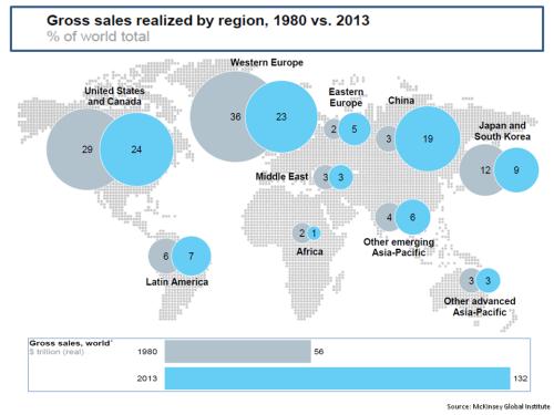 MGI Global Corporate Sales By Region