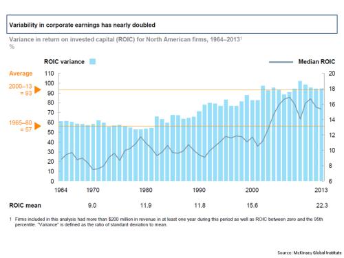 MGI Historical ROIC US Corporates 1964 to 2013