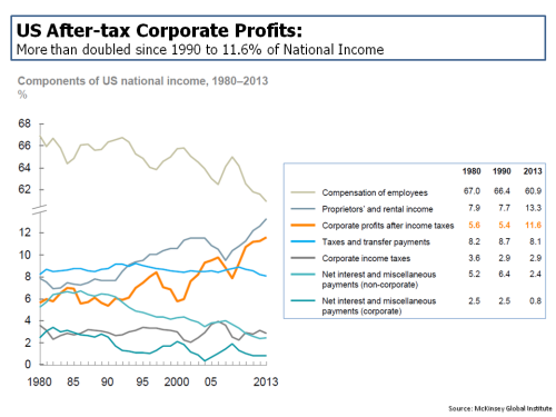 MGI Historical US Corporate Profit Components 1980 to 2013