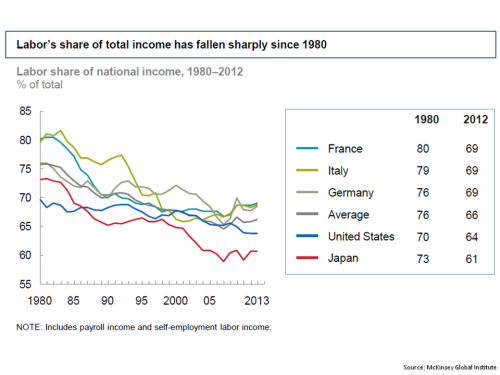 MGI Labor Share of Total Income 1980 to 2012
