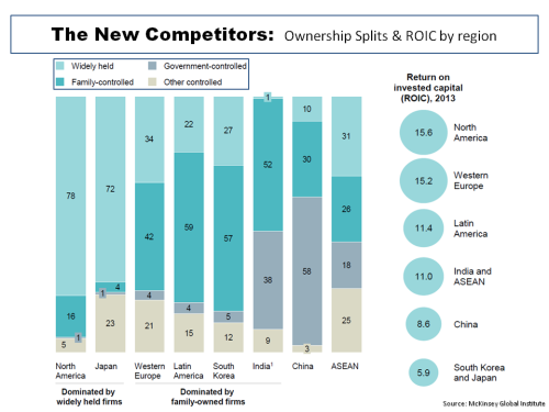 MGI The New Competitors ownership split & ROIC by region