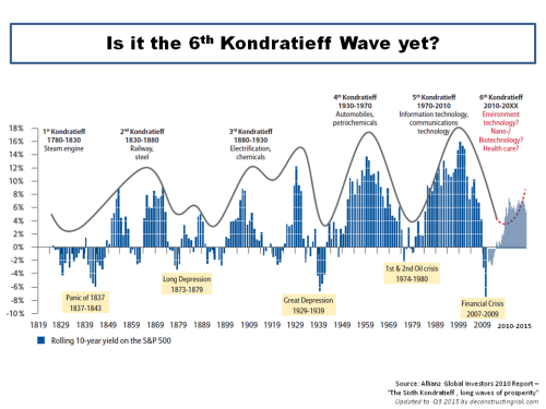 6th Kondratieff Wave