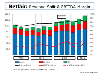 Betfair Revenue Split & EBITDA Margin to July 2015