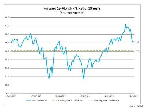 Forward 12 month PE S&P500 October2015