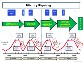 History Rhyming in Kondratieff Waves