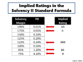 Implied Ratings in Solvency II Standard Formula
