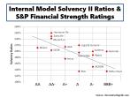Internal Model Solvency II Ratios & S&P Ratings