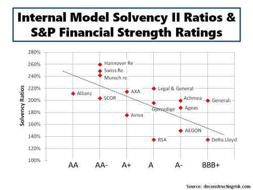 Internal Model Solvency II Ratios & S&P Ratings