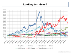 Investing Ideas October 2015