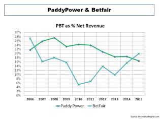 Paddy Power Betfair Historical PBT Margins
