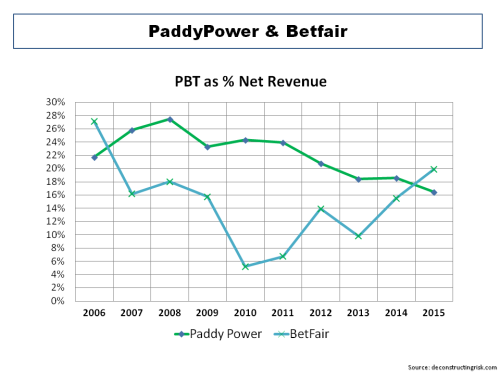 Paddy Power Betfair Historical PBT Margins