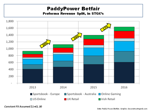 Paddy Power Betfair pro-forma revenue split
