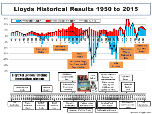 Lloyds Historical Results 1950 to 2015