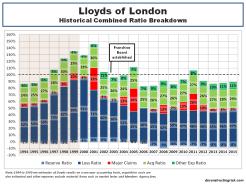Lloyds of London historical combined ratio breakdown