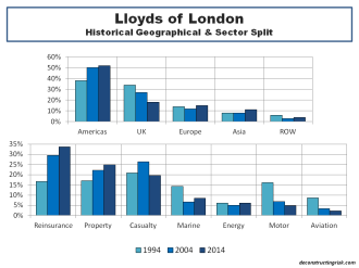 Lloyds of London Historical Geographical & Sector Split