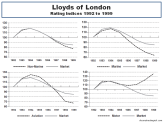 Lloyds of London Rating Indices 1992 to 1999