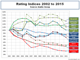 Lloyds of London Rating Indices 2002 to 2015