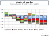 Lloyds of London Reserve Release Breakdown 2004 to 2014