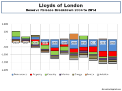 Lloyds of London Reserve Release Breakdown 2004 to 2014