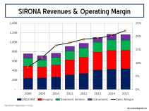 SIRO Revenue Split & Op Margins YE2015