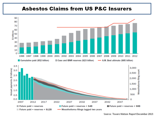 Towers Watson Asbestos Claims US P&C Insurers