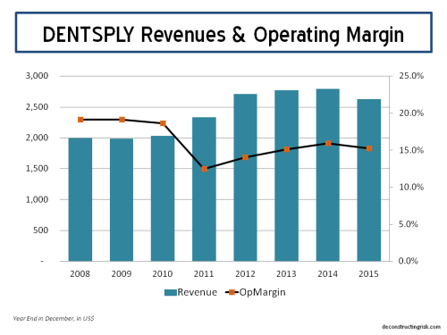 XRAY Revenue Split & Op Margins YE2015