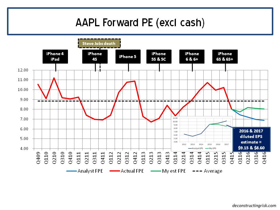 AAPL Forward 12 Month PE Ratios Q1 2016.png