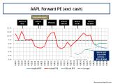 AAPL Forward 12 Month PE Ratios Q1 2016